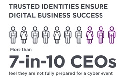 7 in 10 CEOs feel they are not fully prepared for a cyber event